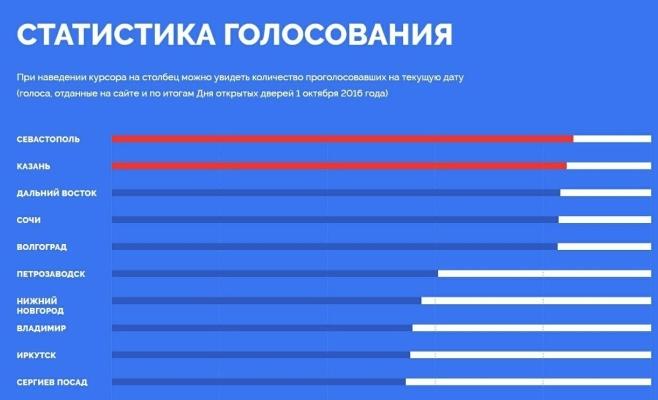 Севастополь может появиться нановых русских купюрах
