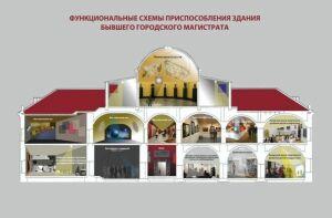 Директор Музея изо РТ: Русский музей в Казани – это не значит выставки только русского искусства