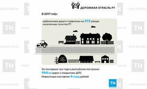 В 2017 году щебеночные дороги появились на 373 улицах населенных пунктов РТ