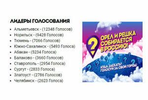 Альметьевск стал лидером голосования для съемок нового сезона «Орла и решки»
