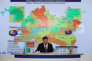 Явка избирателей в Татарстане на 15.00 составила около 58 процентов