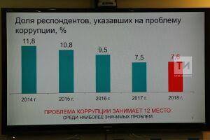 Жители Татарстана сообщили о проблеме коррупции в 23 районах республики