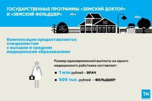 Более 560 земских врачей ифельдшеров Татарстана получили компенсационные выплаты