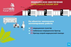 Заздоровьем участников WorldSkills Kazan проследят более 170 медработников