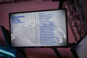Татарстан поднялся на вторую строчку в Национальном рейтинге инвестклимата регионов РФ