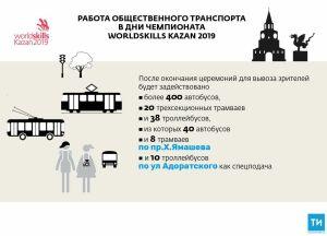 Вдни открытия изакрытия WorldSkills общественный транспорт будет ходить до23.30
