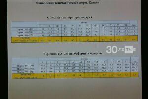 Метеорологи Казани в 2021 году будут использовать новые климатические нормы