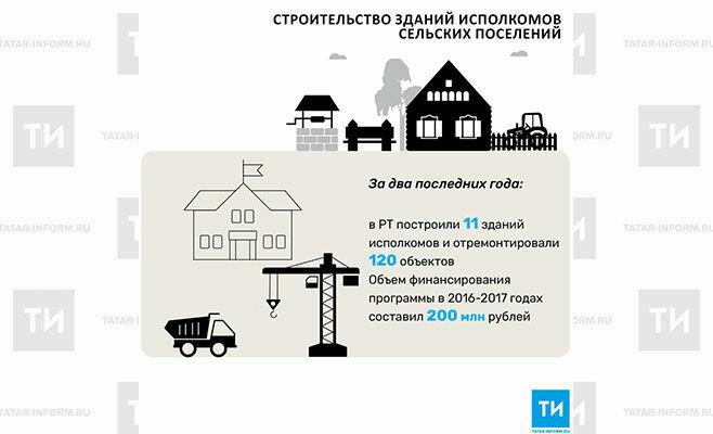 В2018 году вРТ построят 10зданий исполкомов сельских поселений