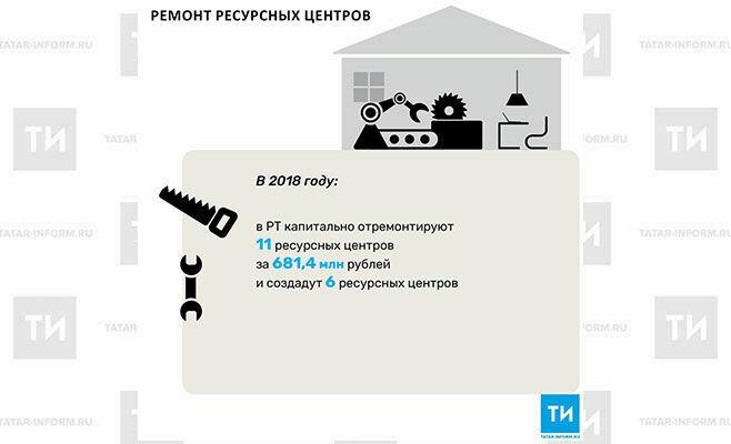 В2018 году вРТ капитально отремонтируют 11ресурсных центров за681,4 млн рублей