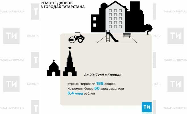 ВКазани за2017 год отремонтировали 188 дворовых территорий