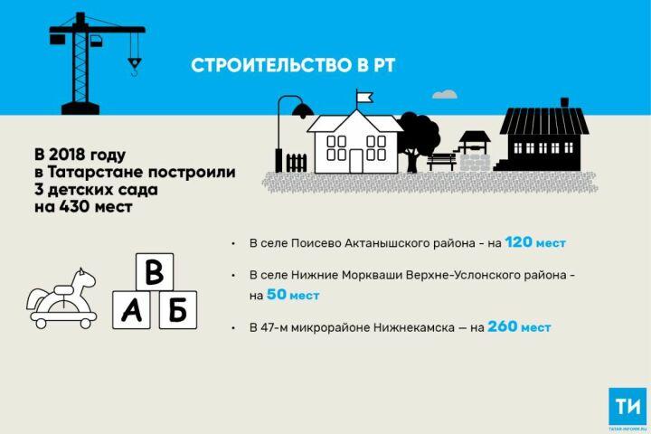 В2018 году вТатарстане построили три детских сада на430 мест