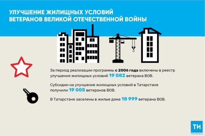 ВТатарстане99% поставленных научет ветеранов ВОВ получили жилье