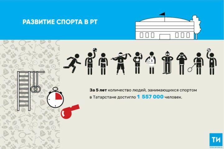 Количество занимающихся спортом в Татарстане выросло на 11% – до 1,6 млн человек