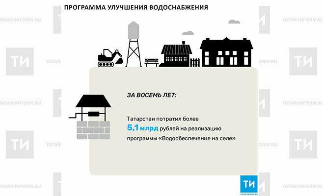 На программу «Водообеспечение на селе» Татарстан потратил более 5,1 млрд рублей