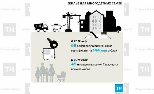 В2018 году 45многодетных семей Татарстана получат жилье