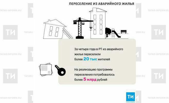 Зачетыре года вРТ изаварийного жилья переселили более 20тыс. жителей