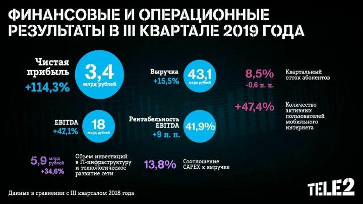 Tele2 подвела итоги III квартала 2019 года: чистая прибыль выросла на 114%