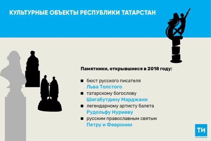 Впрошлом году вТатарстане открыли четыре новых памятника историческим личностям