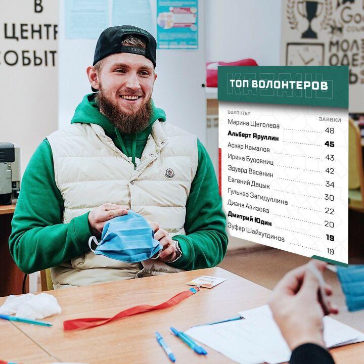 Два хоккеиста «Ак Барса» вошли в топ волонтеров Казани
