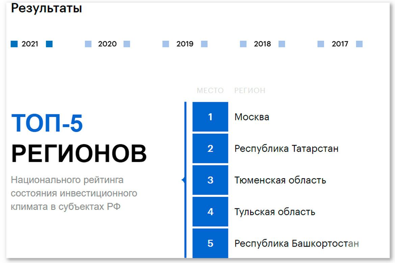 Инвестиционный рейтинг Татарстана: когда серебро дороже золота