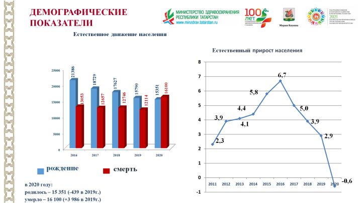 В прошлом году в Казани cнизилась рождаемость и повысилась смертность