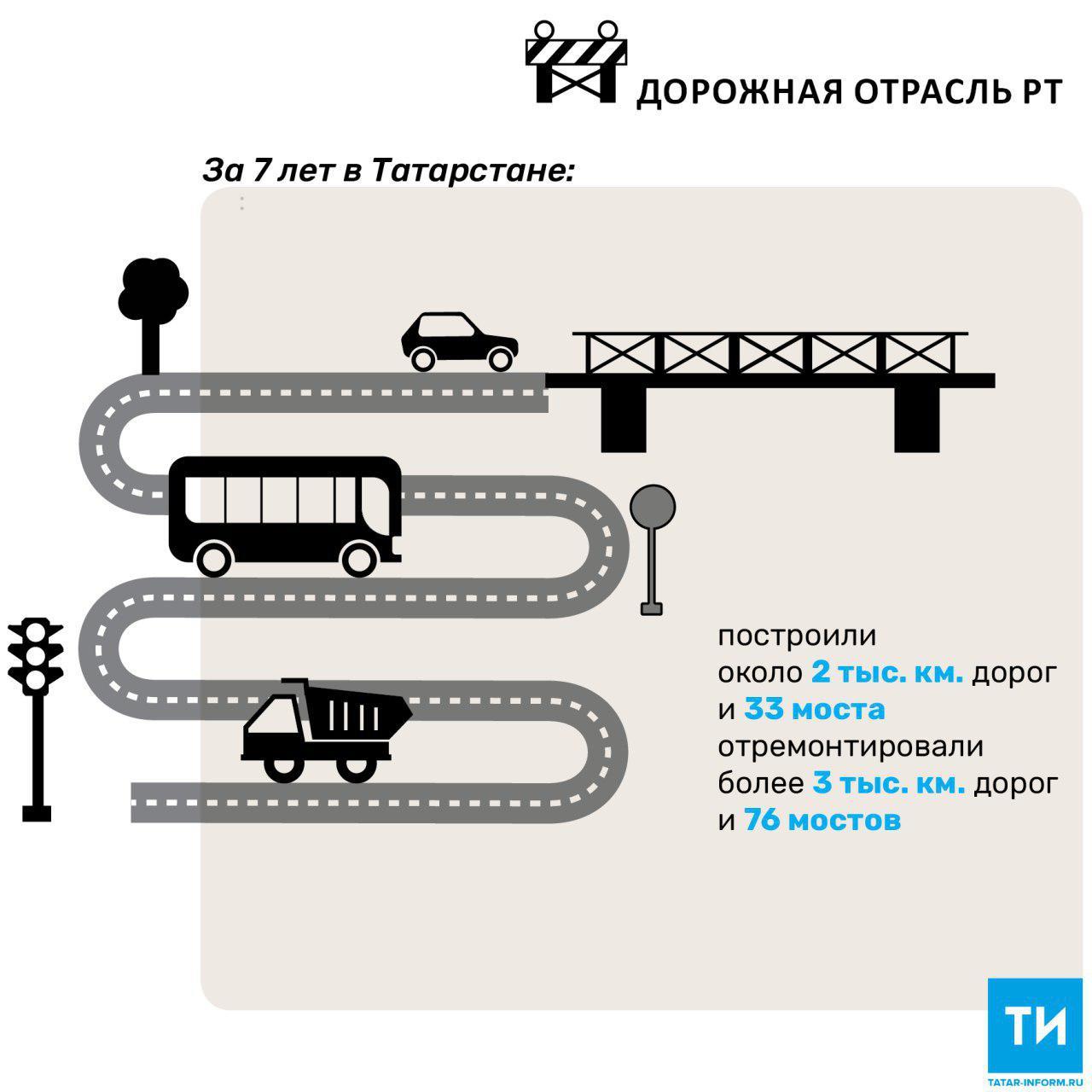 За семь лет в Татарстане построили около 2 тыс. км автомобильных дорог