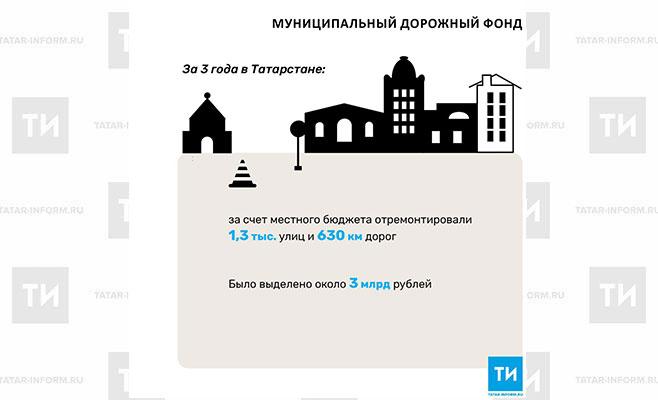 За последние 3 года в Татарстане отремонтировали 1,3 тыс. улиц за счет местного бюджета