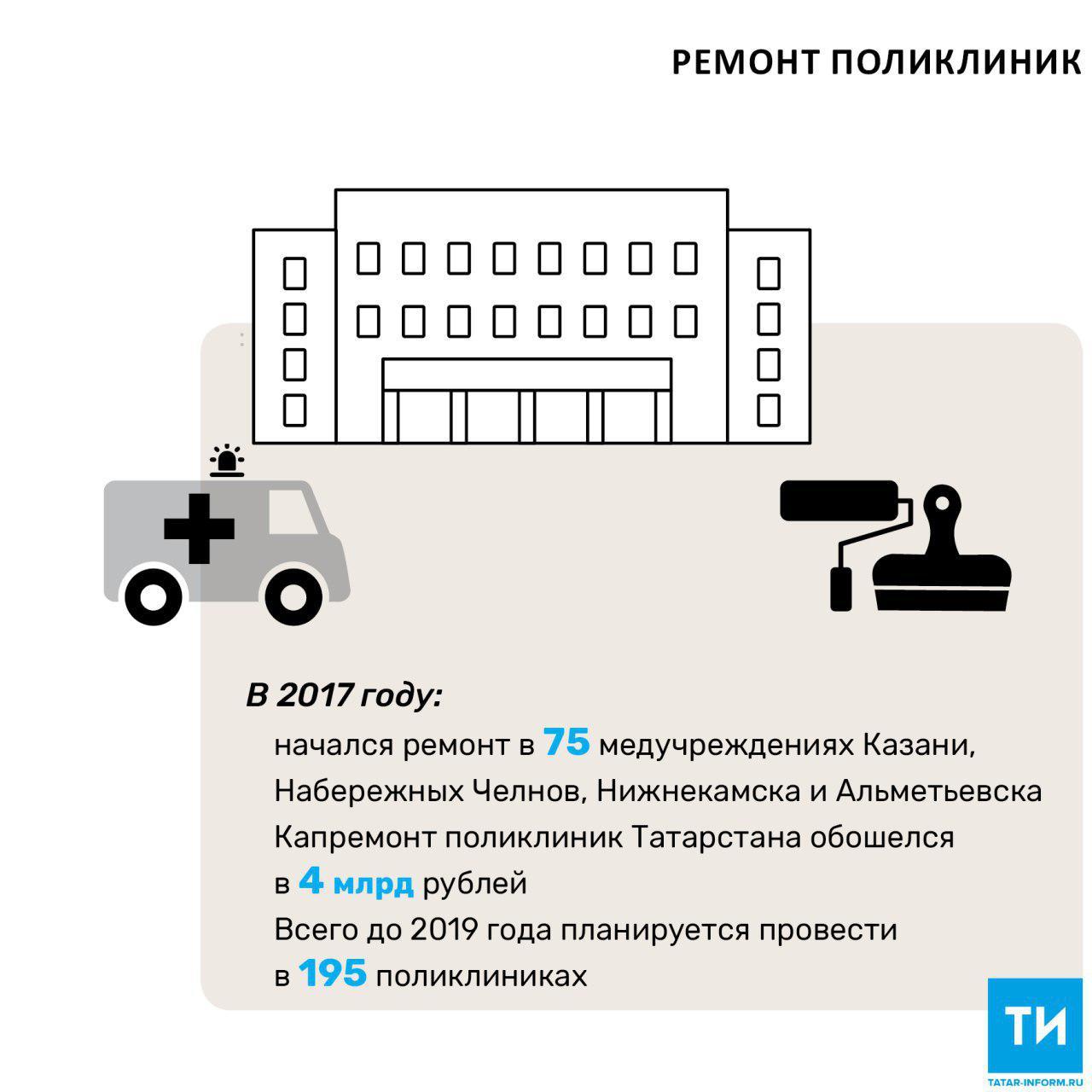 Капремонт поликлиник Татарстана в 2017 году обошелся в 4 млрд рублей