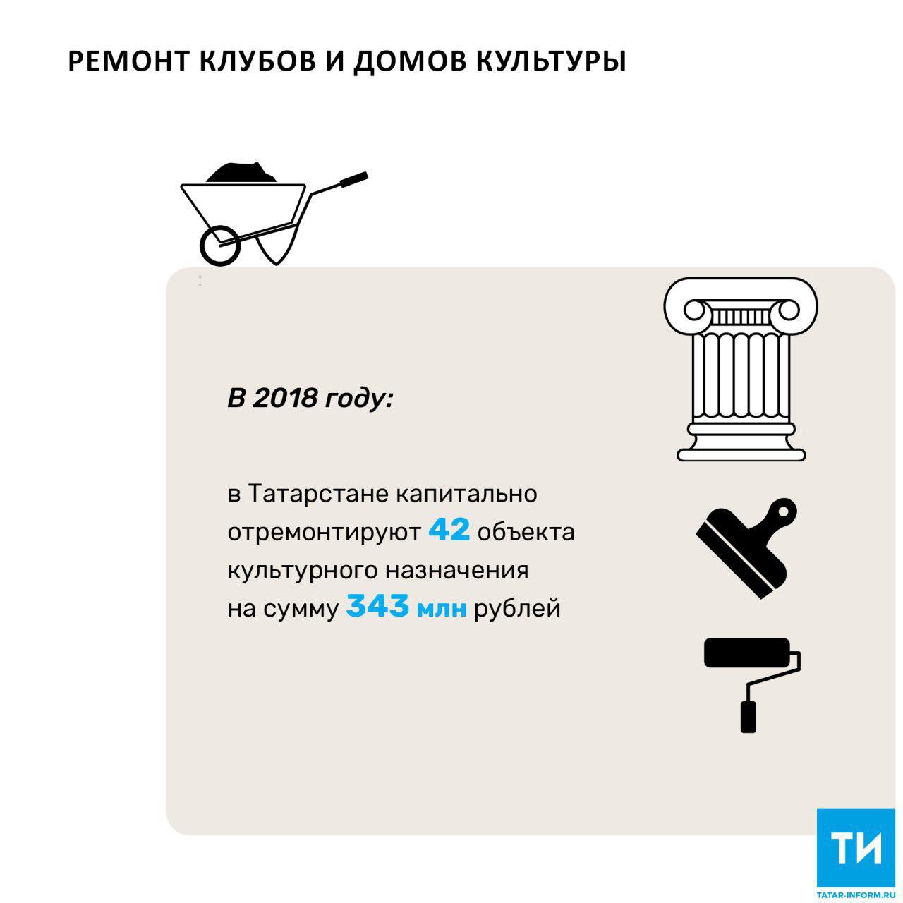 Накапремонт жилых домов вТатарстане истратят неменее 6 млрд руб.