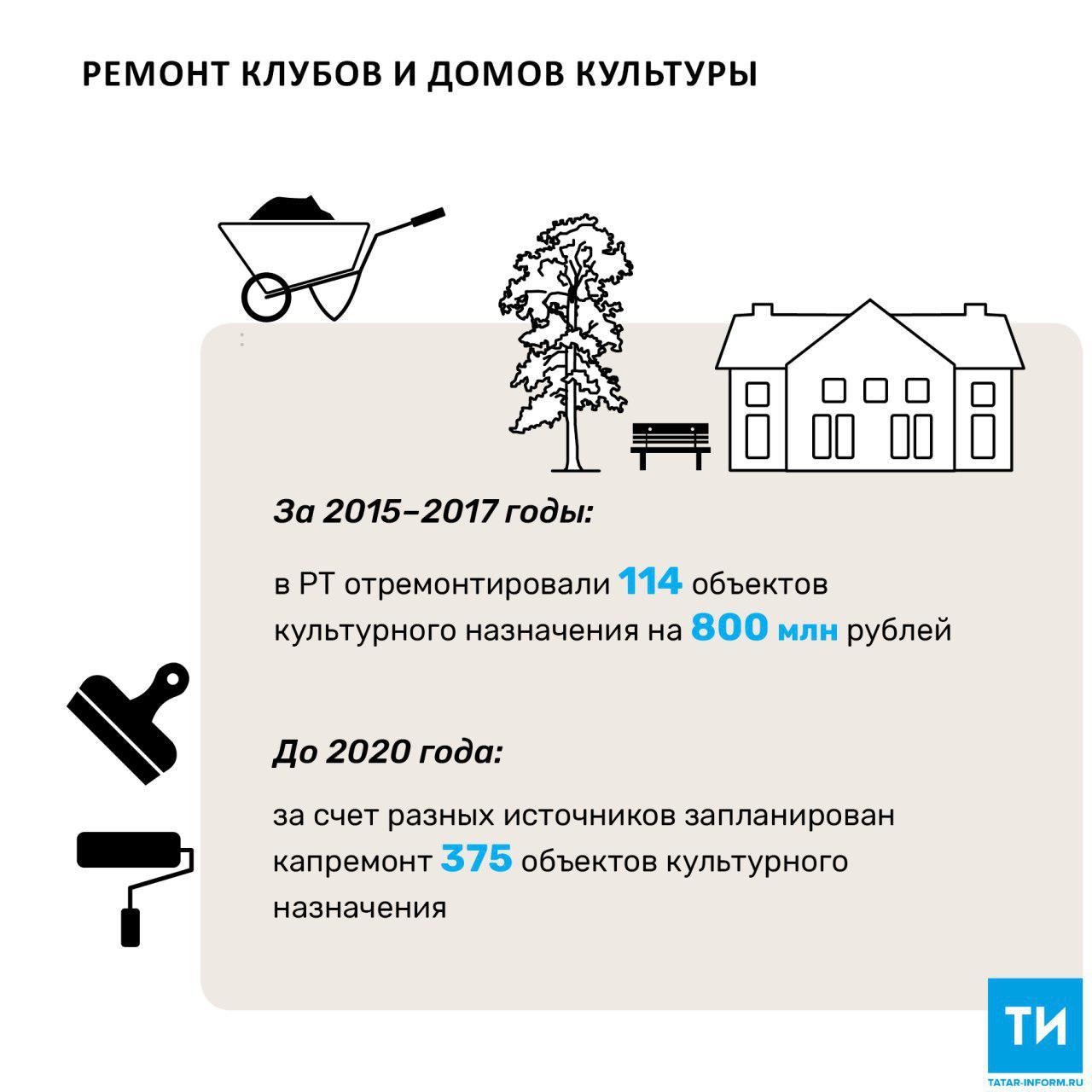 Накапремонт жилья вТатарстане истратят  6,76 млрд.  руб.