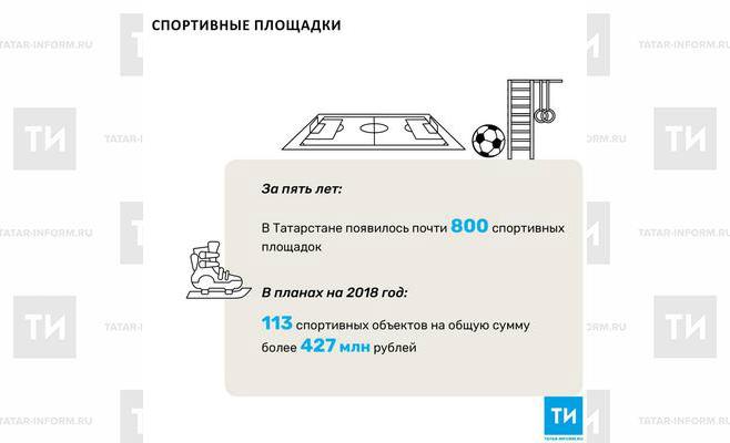 За 5 лет вТатарстане появилось практически 800 спортивных площадок