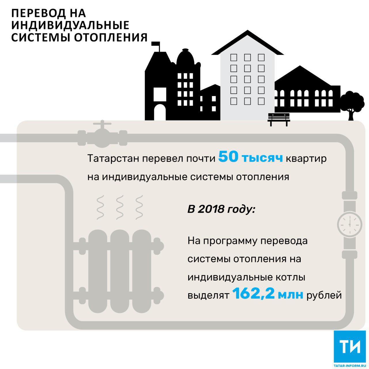 Татарстан перевел почти 50 тысяч квартир на индивидуальные системы отопления