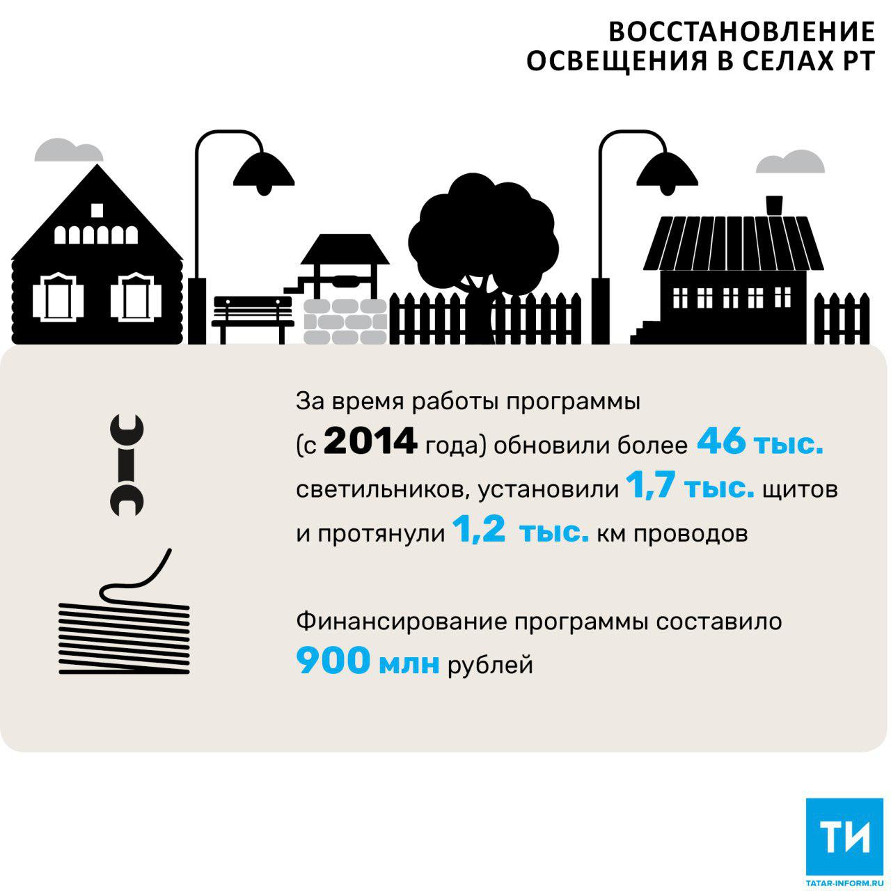 В 2017 году на восстановление освещения в селах РТ выделили 225 млн рублей