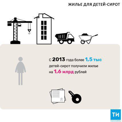 В 2018 году 297 детей-сирот Татарстана получат жилье