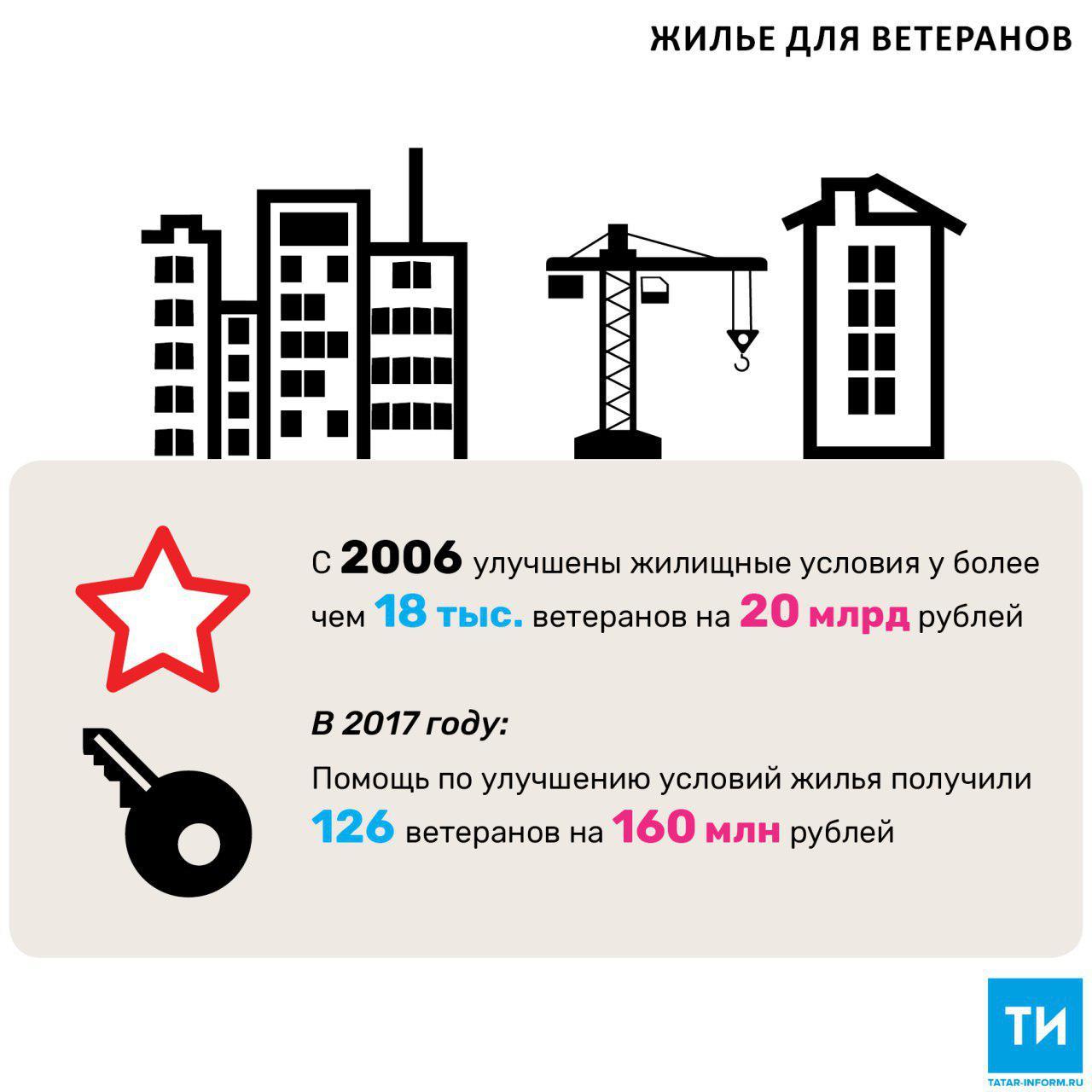 Втекущем году вТатарстане получат жилье 32 ветерана ВОВ