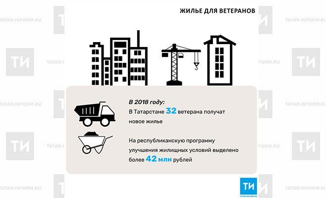 Неменее 30 ветеранов ВОВ вРТ получат новое жилье
