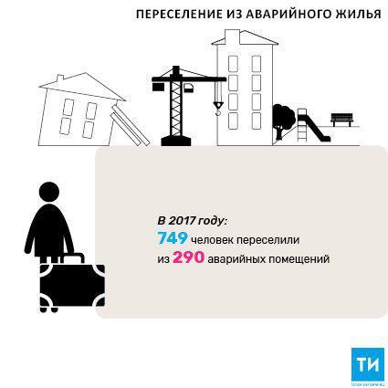 За четыре года в РТ из аварийного жилья переселили более 20 тыс. жителей