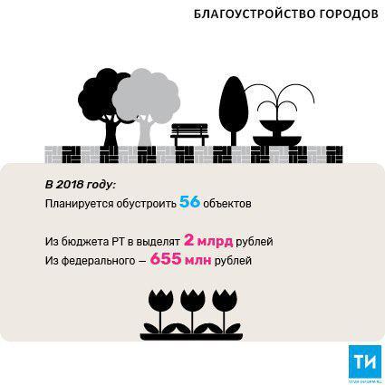 За два года в Татарстане благоустроили 184 парка и прибрежных территорий