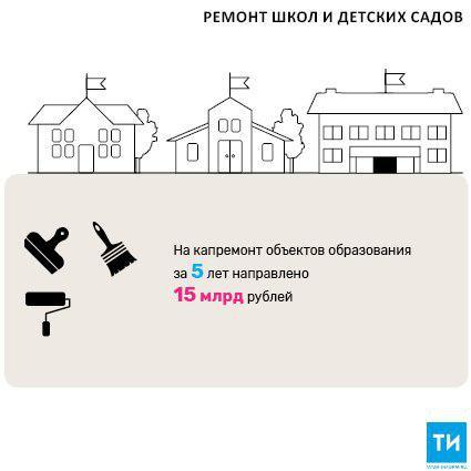 В 2018 году на ремонт школ и дошкольных учреждений в Татарстане потратят 2,5 млрд рублей