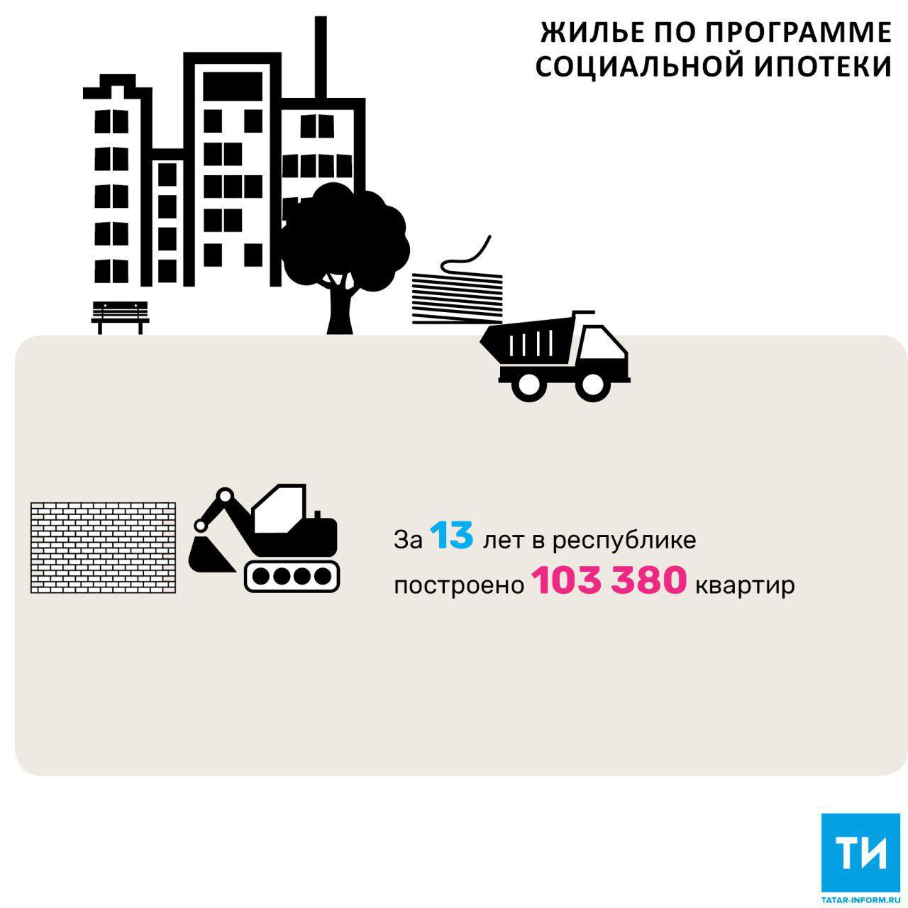В 2018 году в Татарстане планируется сдать 527 тыс. кв. м жилья по программе социальной ипотеки