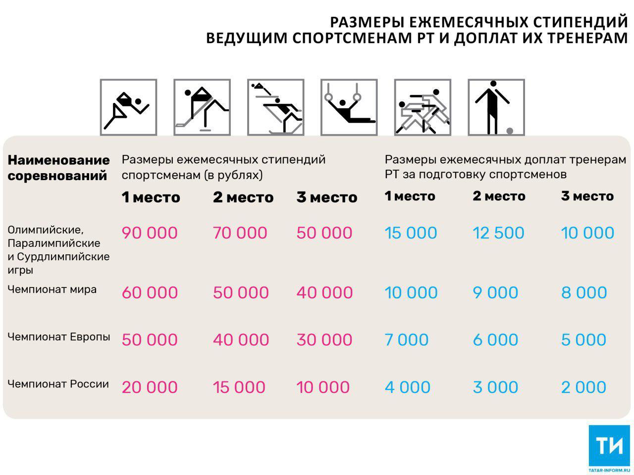 Президент Татарстана объявил о новых мерах господдержки спортсменов и тренеров