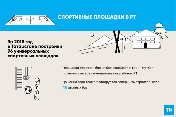 В Татарстане за 2018 год построили 96 универсальных спортивных площадок