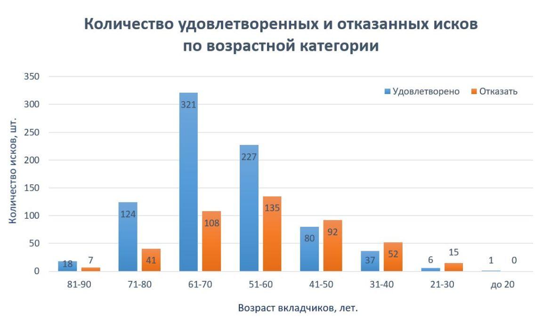 РФП рассматривает возможность поддержки клиентов «ТФБ-Финанс»