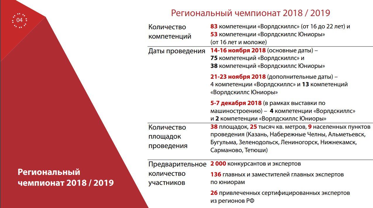 Казанская арена для WorldSkills примет первый чемпионат уже в ноябре