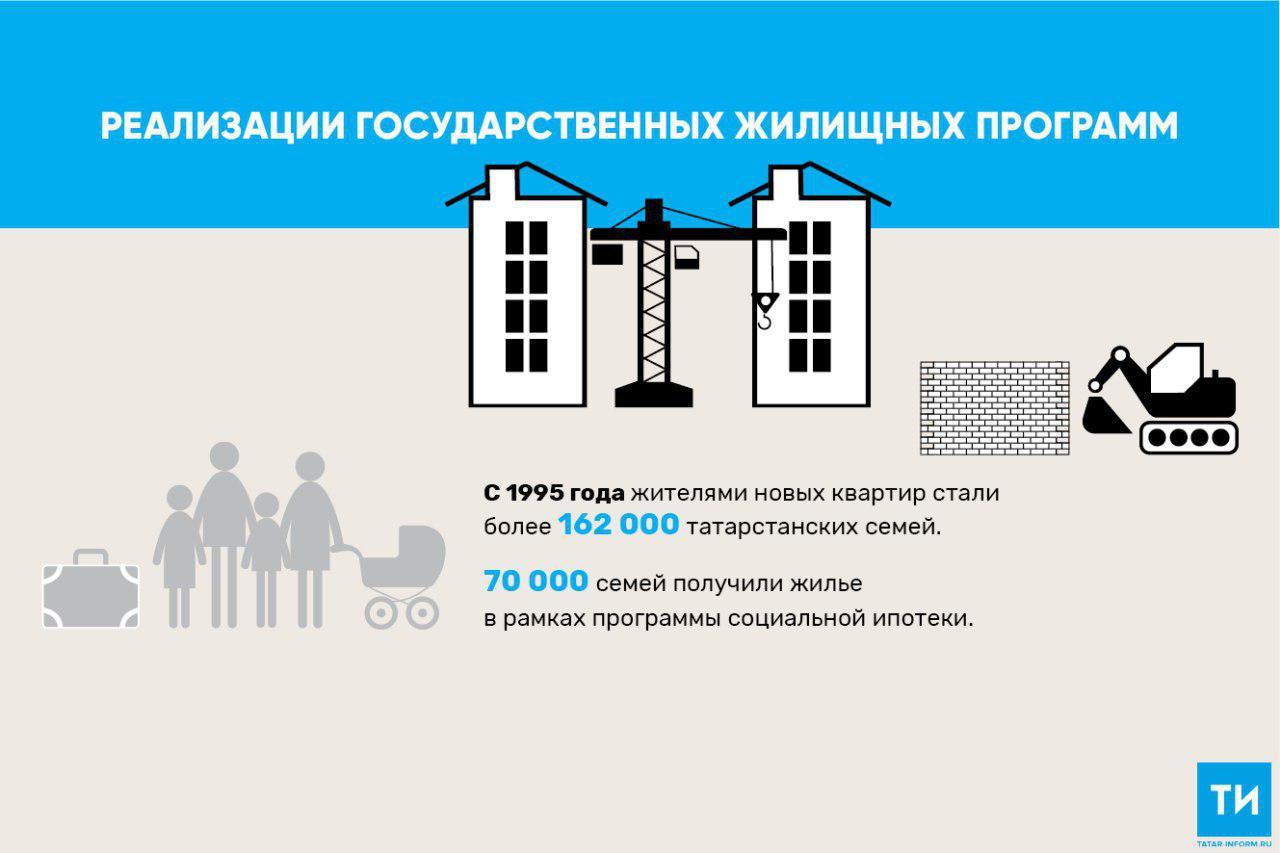 В 2018 году около 2 тыс. татарстанских семей получили соципотечное жилье