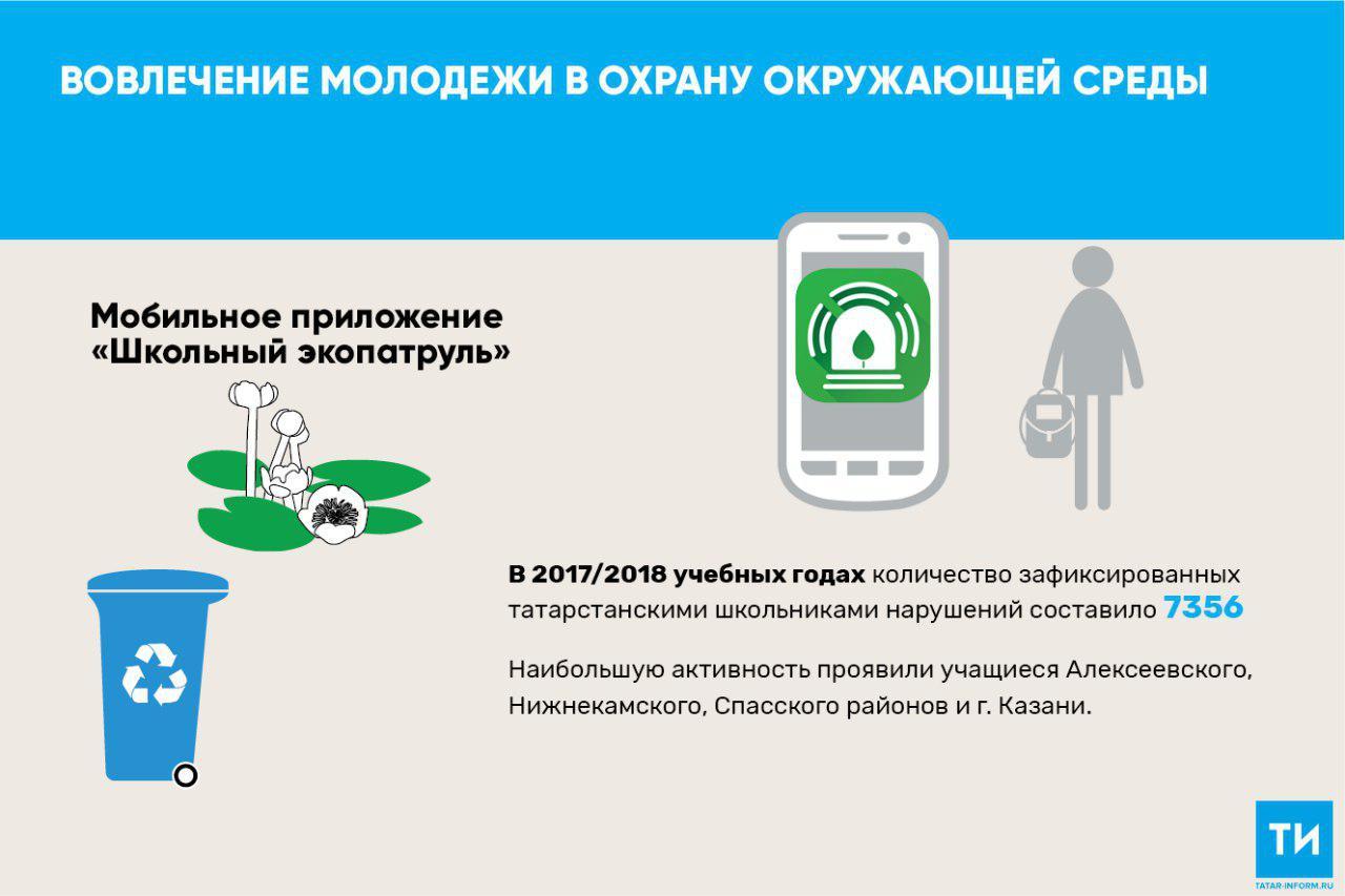 Школьники обнаружили в Татарстане более семи тысяч несанкционированных свалок