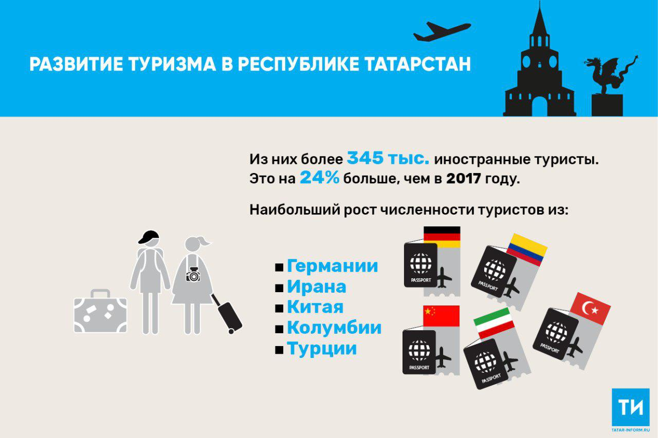В 2018 году количество зарубежных туристов в Татарстане выросло на четверть