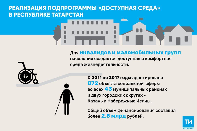 В 2018 году Татарстан направил почти 27 млн рублей на создание комфортной среды для инвалидов
