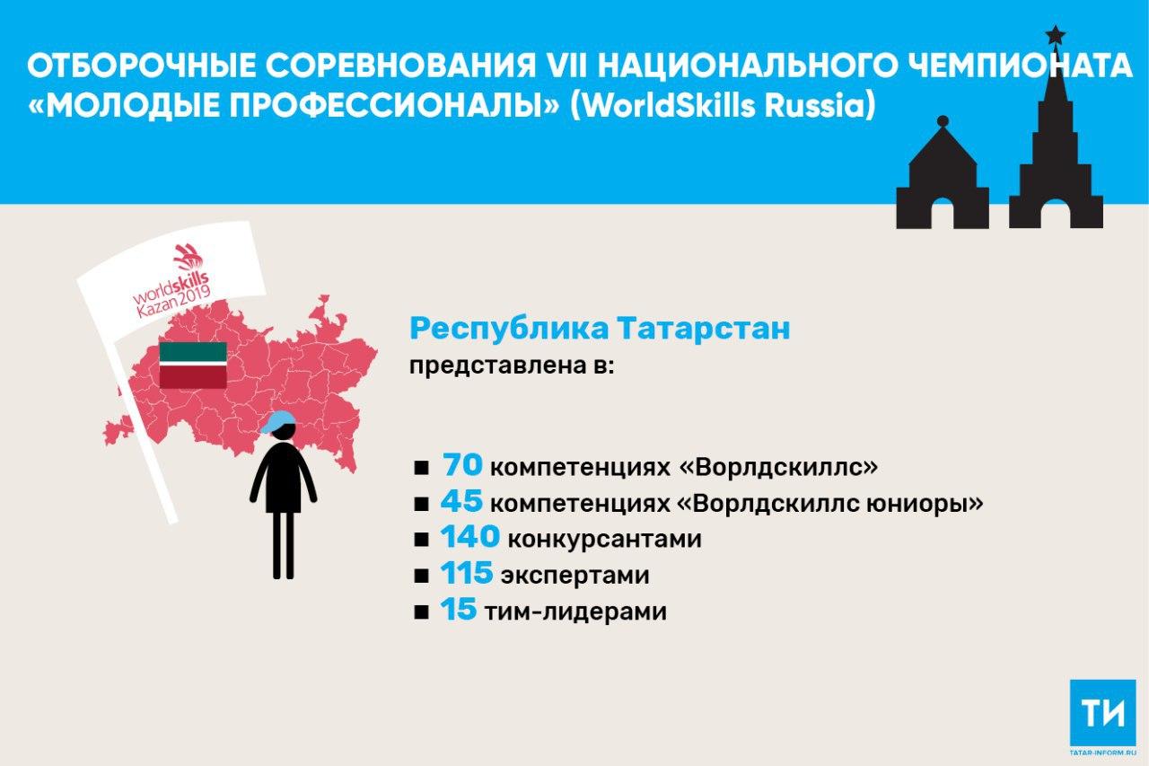 За право участвовать в финале чемпионата WorldSkills Russia поборются 140 татарстанцев