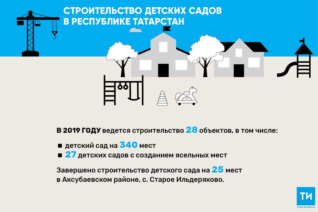 В 2019 году в Татарстане появится 28 новых детсадов — в четыре раза больше, чем в 2018-м